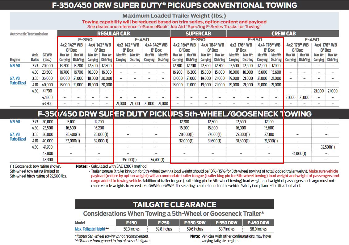 2019 F 350 Drw Towing Charts