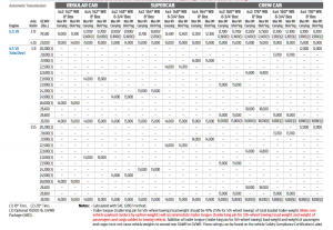 2019 F 350 Srw Conventional Towing Chart