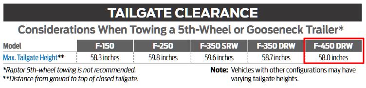 2019 F 450 Tailgate Clearances