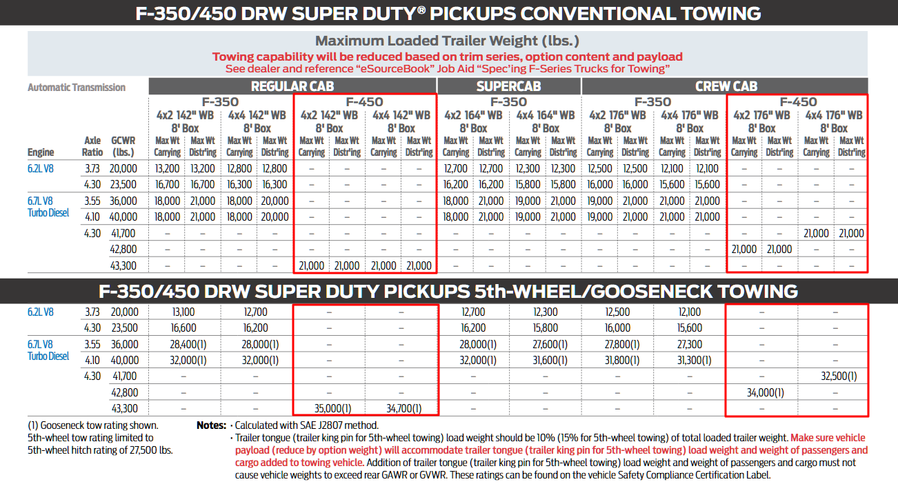 2019 F 450 Towing Chart