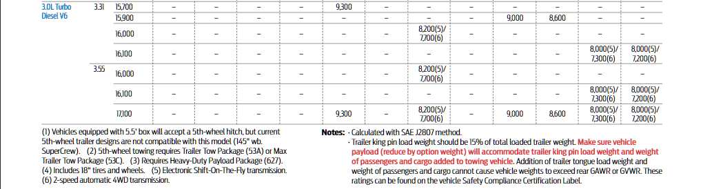 2019 Ford F 150 5th Wheel Towing Chart 2