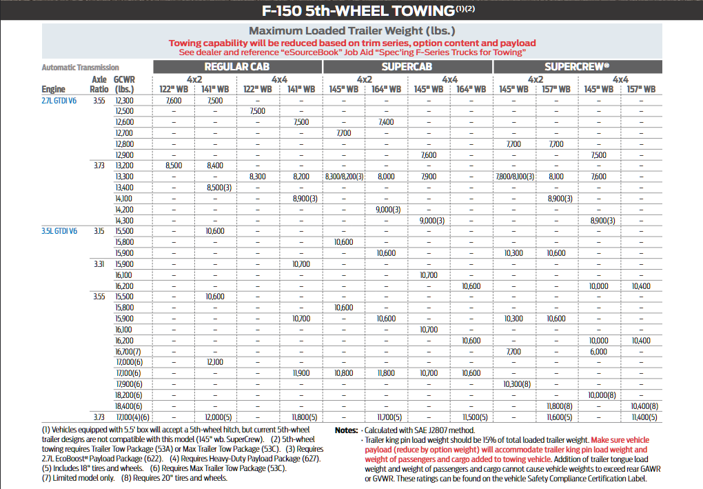 2019 Ford F 150 5th Wheel Towing Chart 3