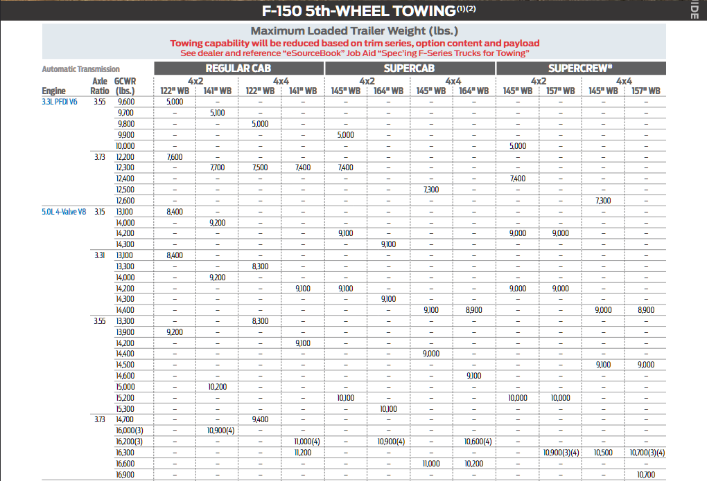 2019 Ford F 150 5th Wheel Towing Chart