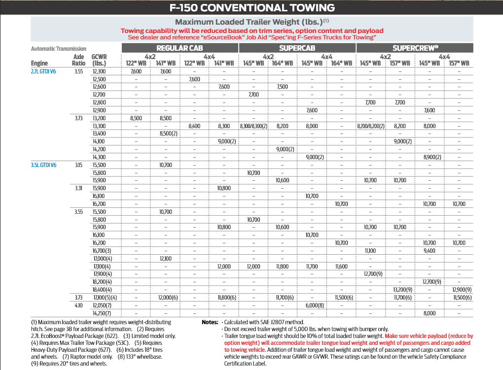 2019 Ford F 150 Conventional Towing Chart 3