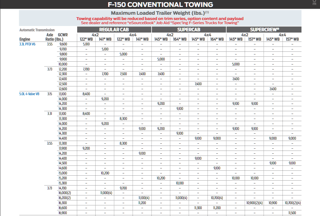 2019 Ford F 150 Conventional Towing Chart