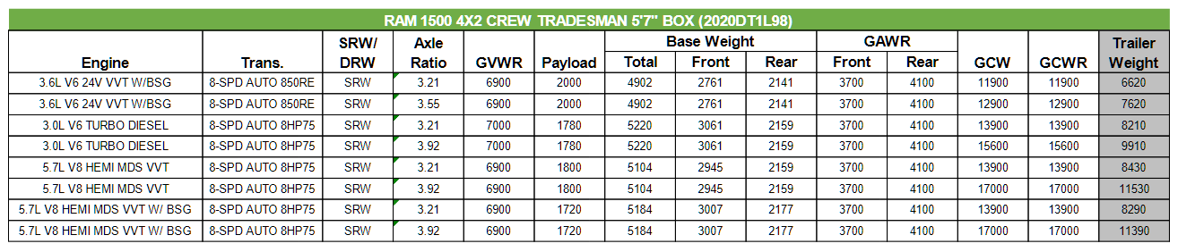 2020 Dodge Ram 1500 Towing Charts 2