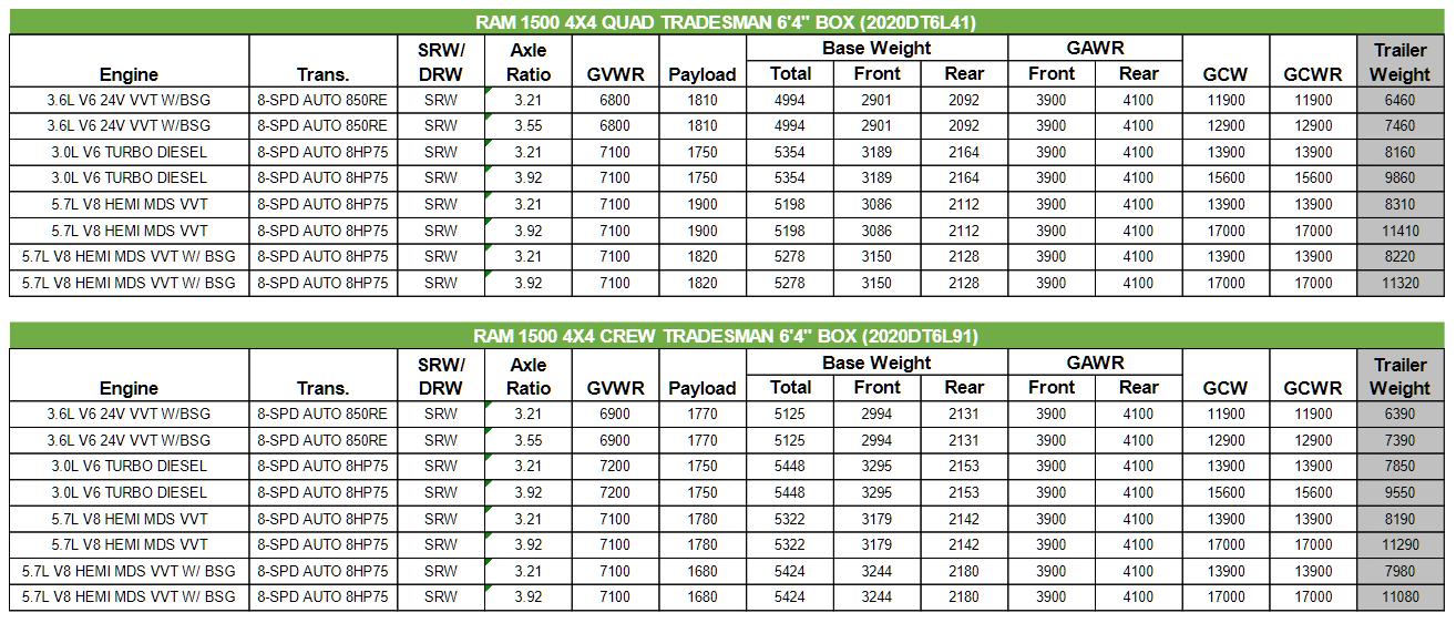 2020 Dodge Ram 1500 Towing Charts 3