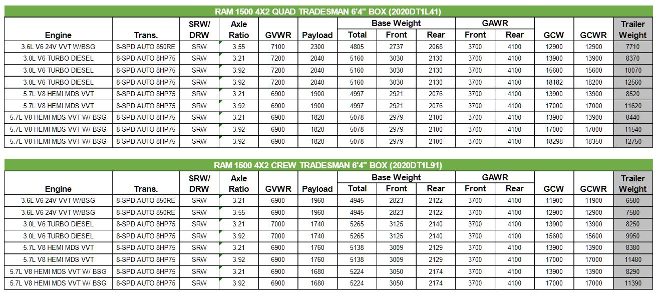 2020 Dodge Ram 1500 Towing Charts