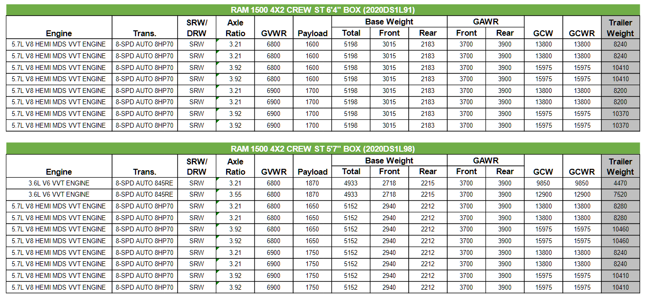 2020 Dodge Ram Classic 1500 Towing Charts 3