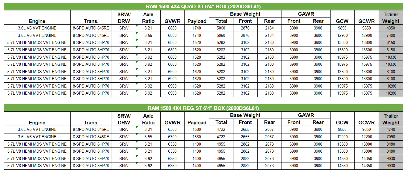2020 Dodge Ram Classic 1500 Towing Charts 4