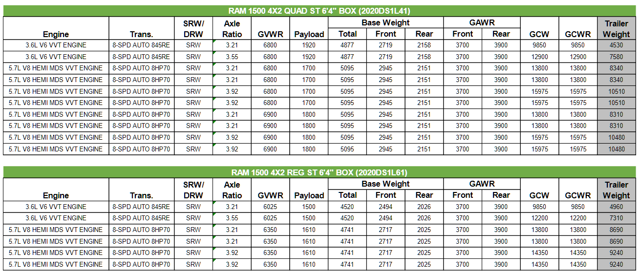 2020 Dodge Ram Classic 1500 Towing Charts