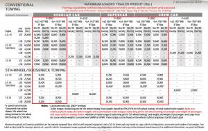 2020 F 350 Drw Towing Charts