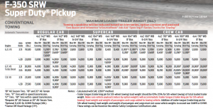 2020 F 350 Srw Conventional Towing Chart