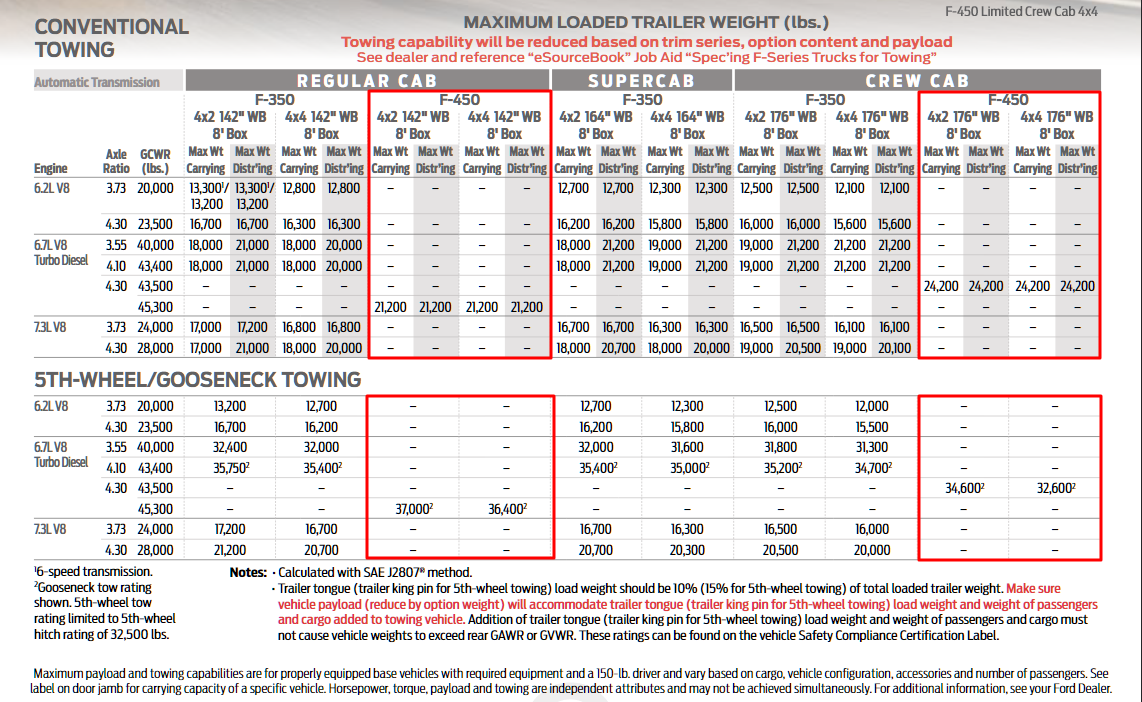 2020 F 450 Towing Chart