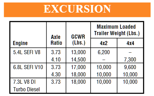 2000 Ford Excursion Towing Chart