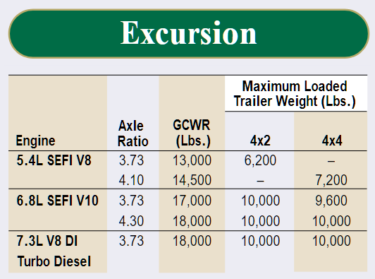 2001 Ford Excursion Towing Chart