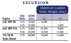 2002 Ford Excursion Towing Chart