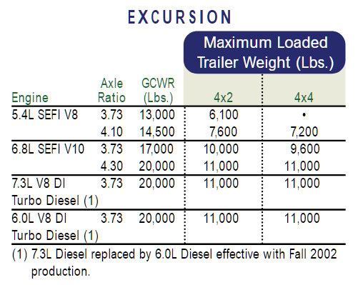 2003 Ford Excursion Towing Chart