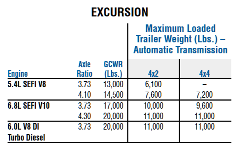 2004 Ford Excursion Towing Chart