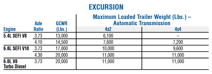 2005 Ford Excursion Towing Chart