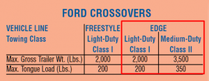 2007 Ford Edge Towing Chart