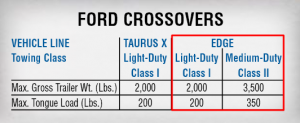 2008 Ford Edge Towing Chart