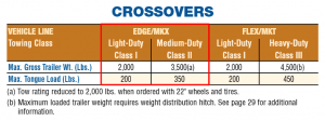 2011 Ford Edge Towing Chart