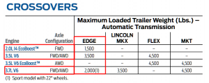 2012 Ford Edge Towing Chart