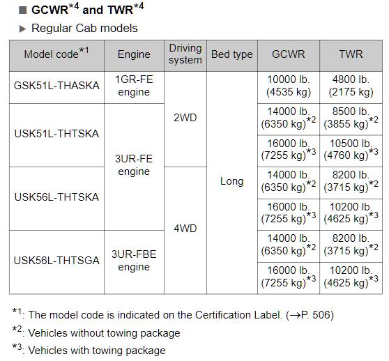 2014 Tundra Tow Chart