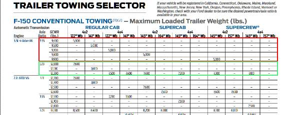 2016 Ford F150 Axle Ratios