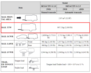 2017 Mazda Cx 5 Towing Chart