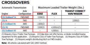 2018 Ford Edge Towing Chart