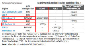 2019 Ford Edge Towing Chart