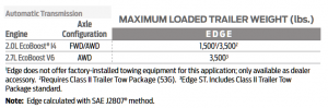2020 Ford Edge Towing Chart