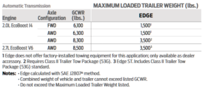 2021 Ford Edge Towing Chart