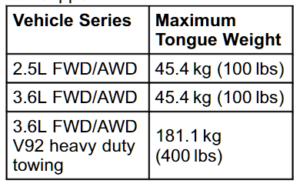 Tongue Weight Chart