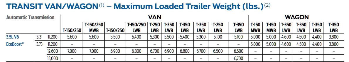 2015 3.5L Transit Tow Chart