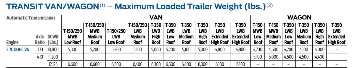 2015 3.7L Transit Tow Chart