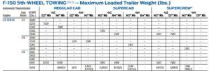 2015 F150 2.7l Tow Chart 2