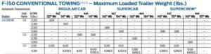 2015 F150 2.7l Tow Chart