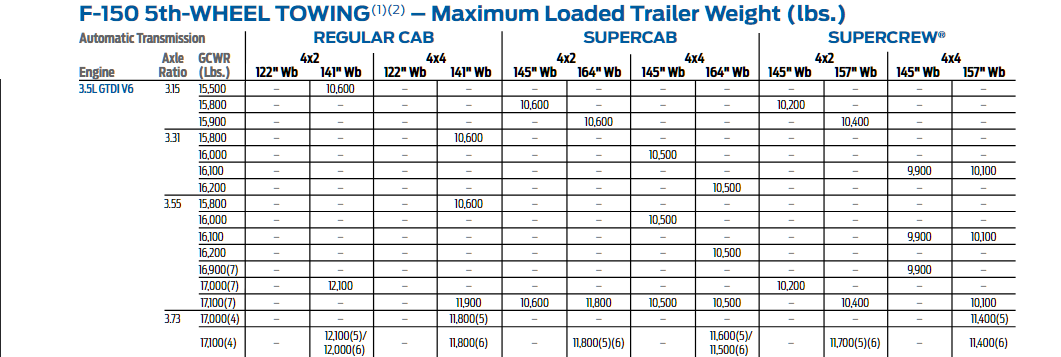 2015 F150 3.5l EcoBoost 5th Wheel Tow Chart