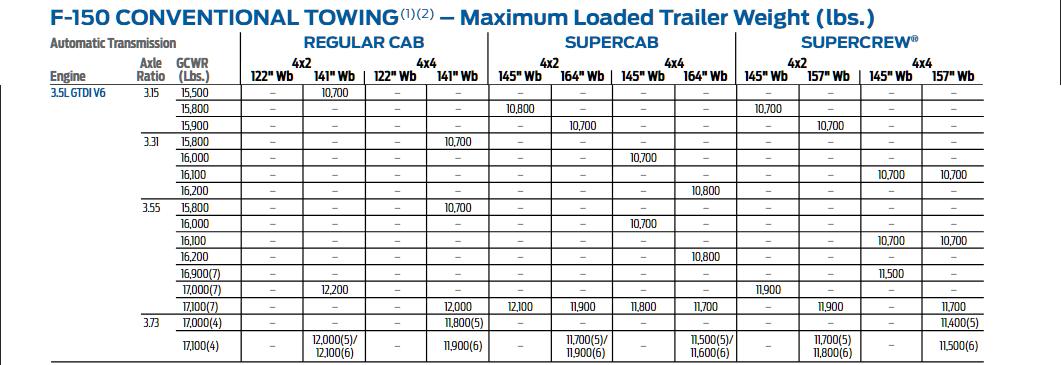 2015 F150 3.5l EcoBoost Tow Chart 2