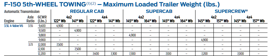 2015 F150 3.5l Tow Chart 2