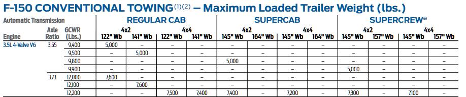 2015 F150 3.5l Tow Chart