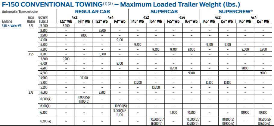 2015 F150 5.0l Tow Chart