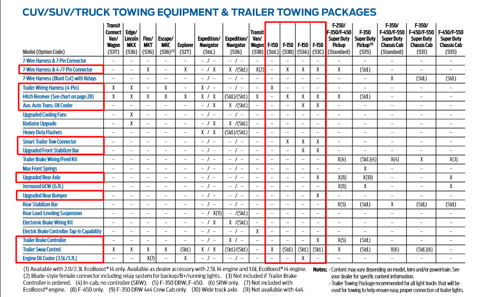2015 F150 Towing Equipment