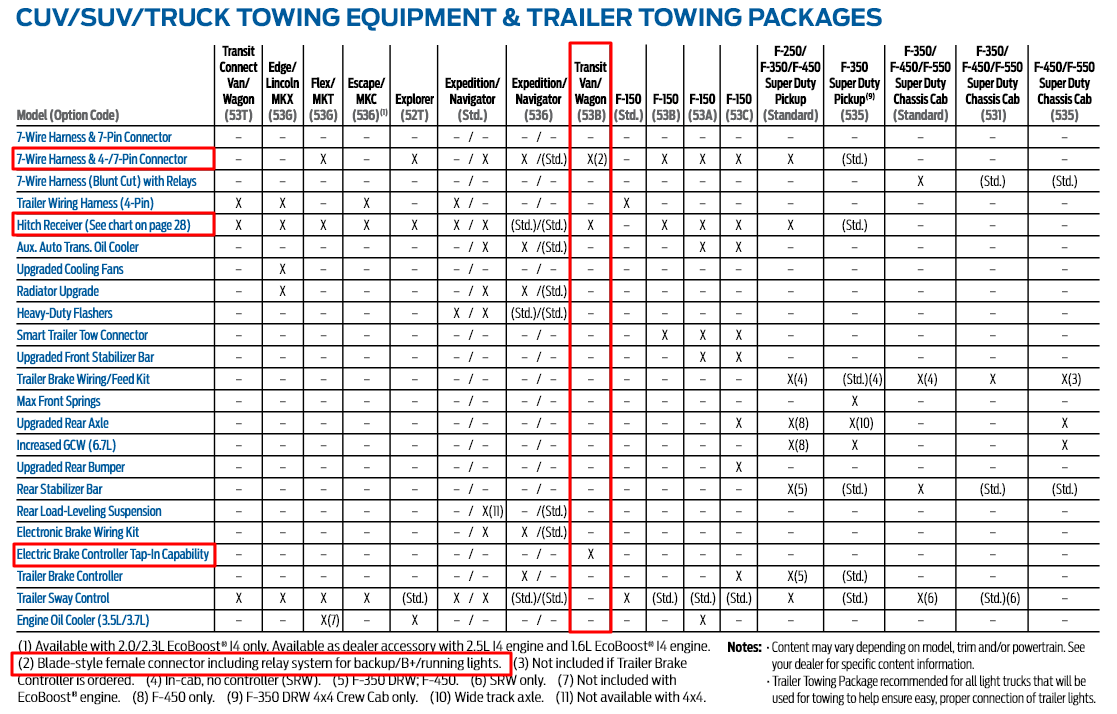 2015 Ford Transit Tow Equipment Options
