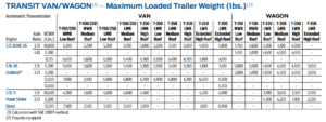 2015 Ford Transit Towing Chart