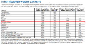 2015 Transit Hitch Reciever Weight Capacity