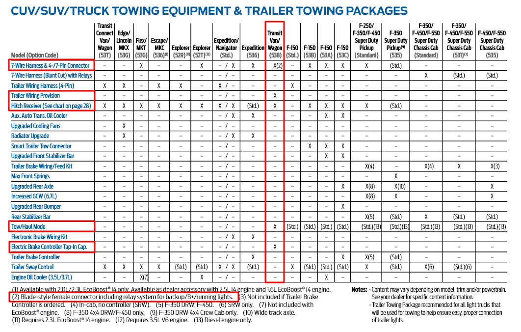 2016 Ford Transit Tow Equipment Options